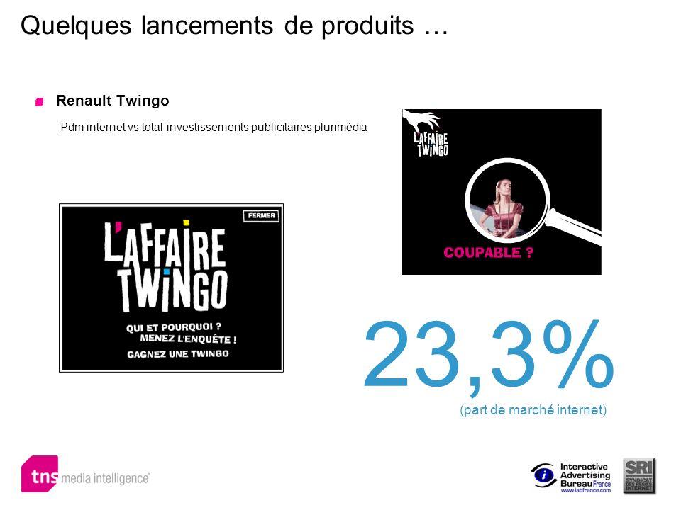 Quelques lancements de produits … Renault Twingo Pdm internet vs total investissements publicitaires plurimédia 23,3% (part de marché internet)