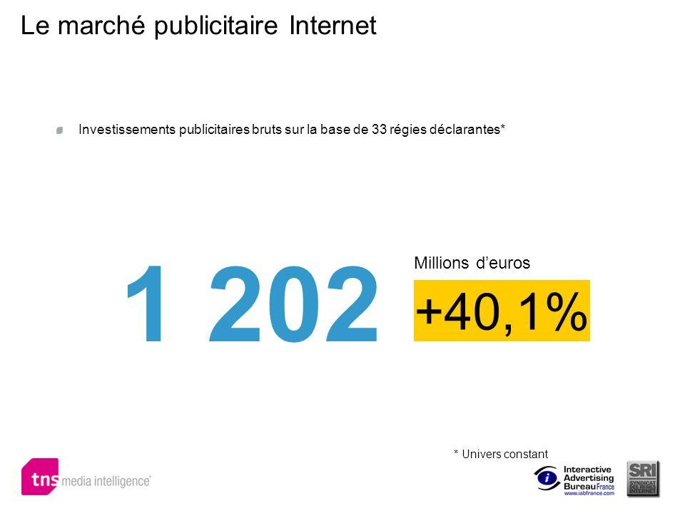 Le marché publicitaire Internet 1 202 +40,1% Millions deuros Investissements publicitaires bruts sur la base de 33 régies déclarantes* * Univers const