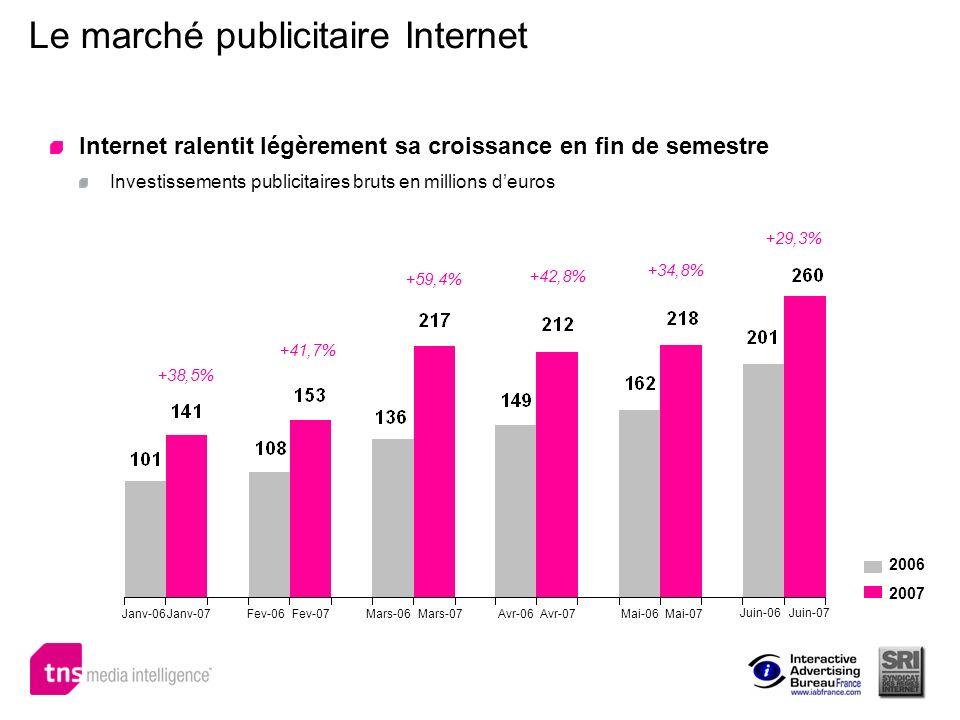 Le marché publicitaire Internet Janv-06 +38,5% +59,4% +41,7% +42,8% +34,8% +29,3% 2007 2006 Internet ralentit légèrement sa croissance en fin de semes