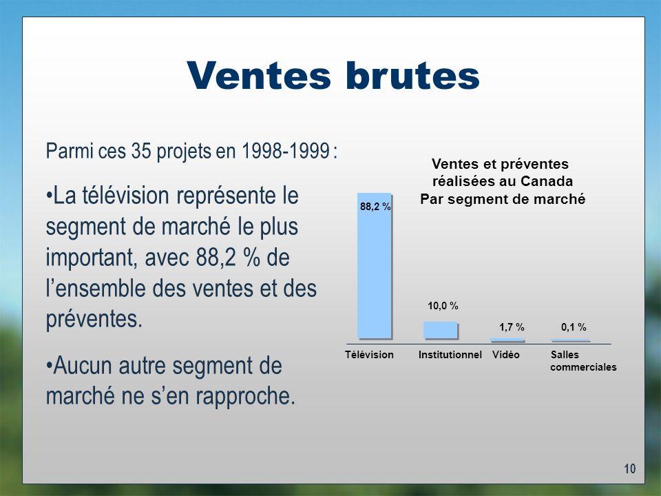 10 Ventes brutes Parmi ces 35 projets en 1998-1999 : La télévision représente le segment de marché le plus important, avec 88,2 % de lensemble des ventes et des préventes.
