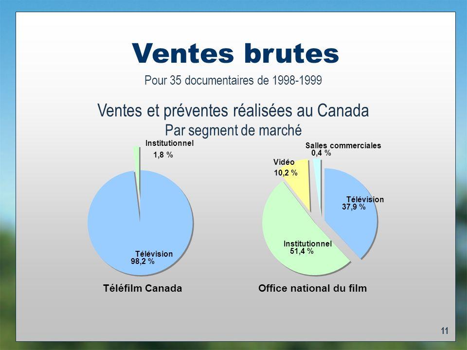 11 Ventes brutes Pour 35 documentaires de 1998-1999 Ventes et préventes réalisées au Canada Par segment de marché Téléfilm Canada Office national du film Salles commerciales 0,4 % Institutionnel 51,4 % Télévision 37,9 % Vidéo 10,2 % Institutionnel 1,8 % Télévision 98,2 %