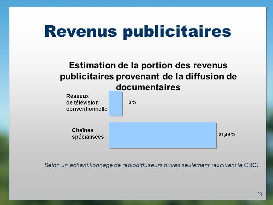 13 Revenus publicitaires 21,49 % 3 % Chaînes spécialisées Réseaux de télévision conventionnelle Estimation de la portion des revenus publicitaires provenant de la diffusion de documentaires Selon un échantillonnage de radiodiffuseurs privés seulement (excluant la CBC)
