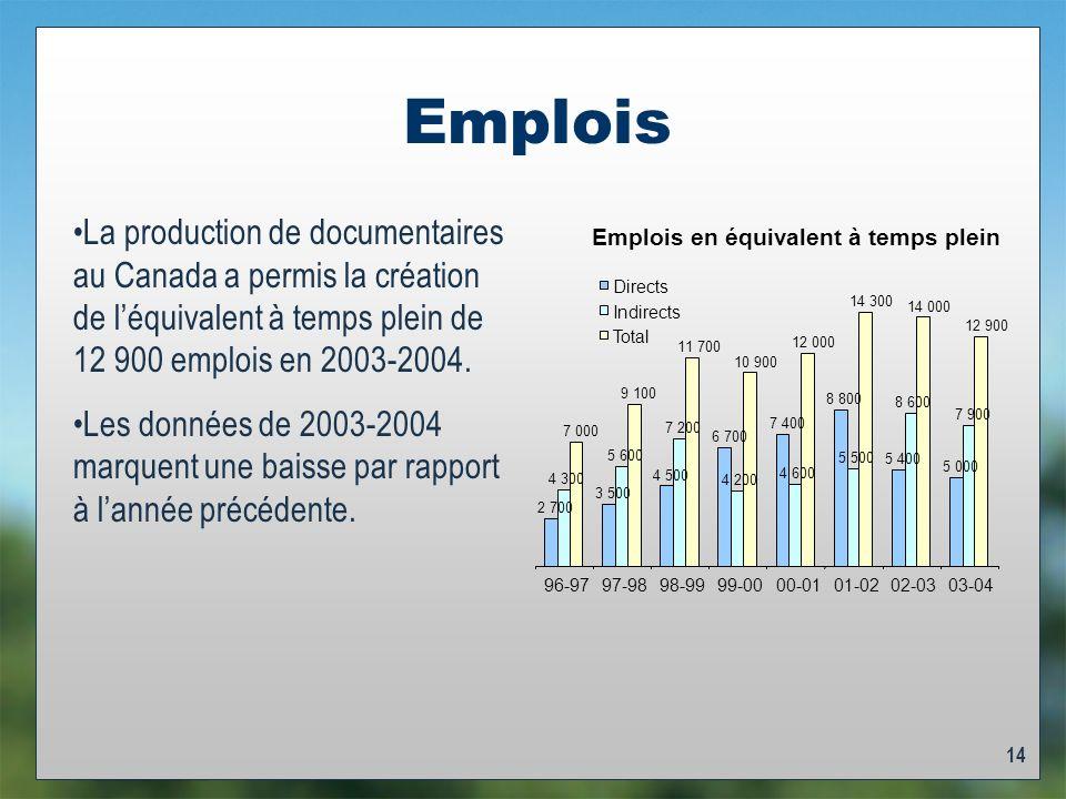 14 Emplois La production de documentaires au Canada a permis la création de léquivalent à temps plein de 12 900 emplois en 2003-2004.