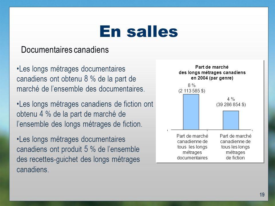 19 En salles Documentaires canadiens Les longs métrages documentaires canadiens ont obtenu 8 % de la part de marché de lensemble des documentaires.