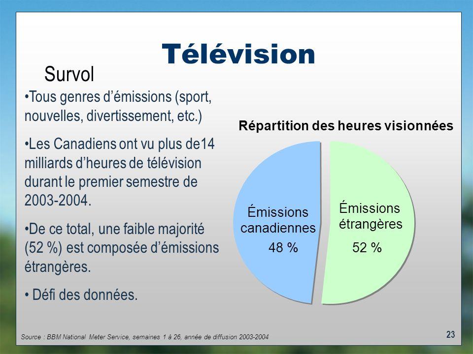 23 Télévision Répartition des heures visionnées Émissions étrangères 52 % Émissions canadiennes 48 % Source : BBM National Meter Service, semaines 1 à 26, année de diffusion 2003-2004 Tous genres démissions (sport, nouvelles, divertissement, etc.) Les Canadiens ont vu plus de14 milliards dheures de télévision durant le premier semestre de 2003-2004.