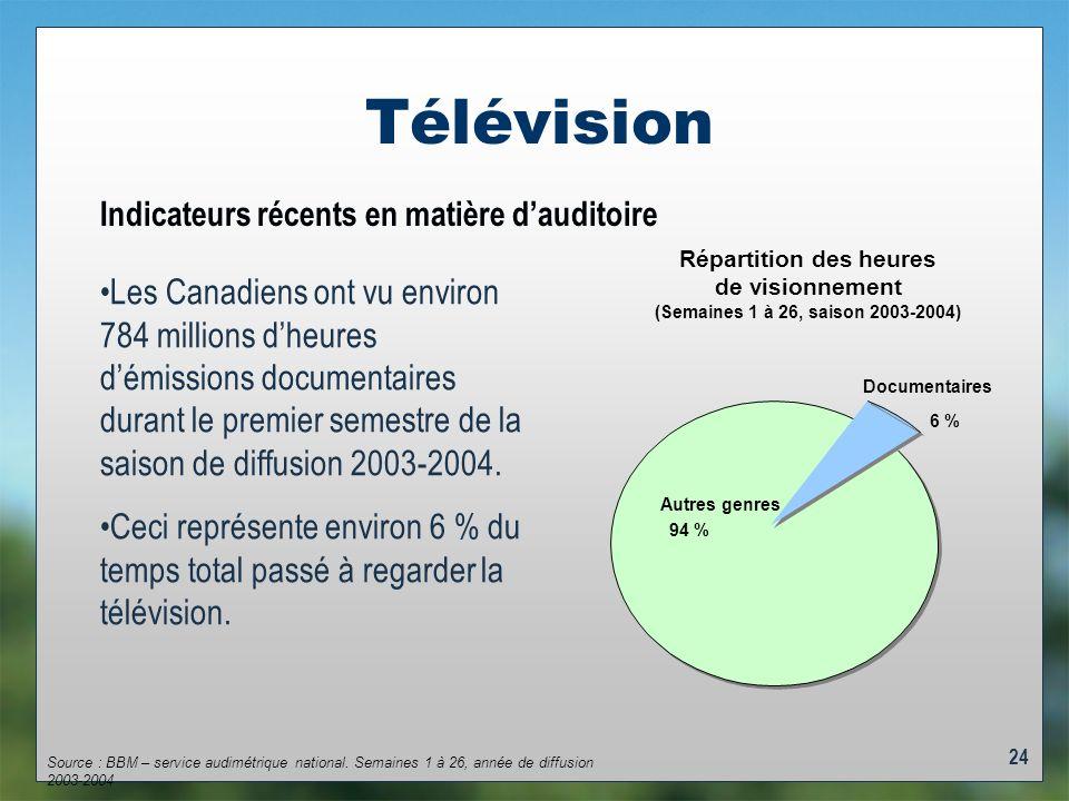 24 Télévision Indicateurs récents en matière dauditoire Les Canadiens ont vu environ 784 millions dheures démissions documentaires durant le premier semestre de la saison de diffusion 2003-2004.