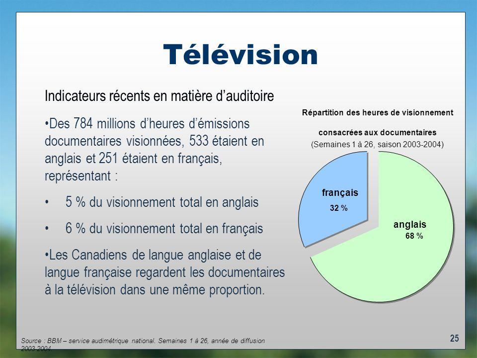 25 Télévision Répartition des heures de visionnement consacrées aux documentaires (Semaines 1 à 26, saison 2003-2004) anglais 68 % français 32 % Des 784 millions dheures démissions documentaires visionnées, 533 étaient en anglais et 251 étaient en français, représentant : 5 % du visionnement total en anglais 6 % du visionnement total en français Les Canadiens de langue anglaise et de langue française regardent les documentaires à la télévision dans une même proportion.