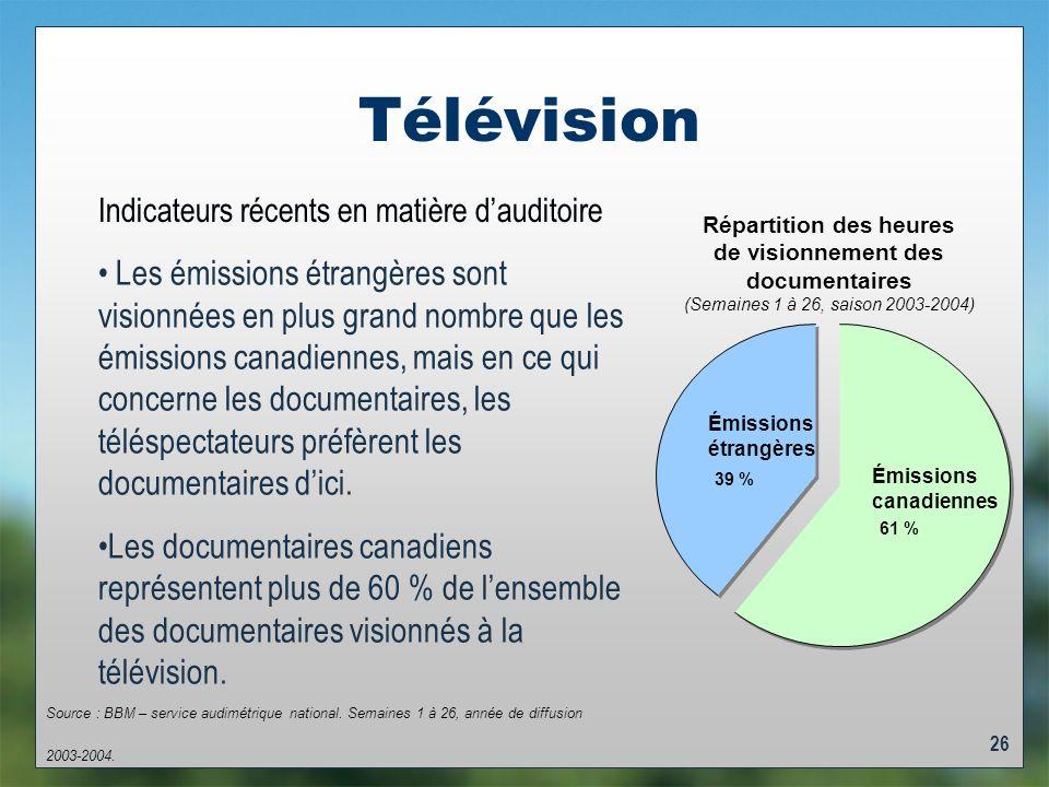 26 Télévision Répartition des heures de visionnement des documentaires (Semaines 1 à 26, saison 2003-2004) Émissions canadiennes 61 % Émissions étrangères 39 % Indicateurs récents en matière dauditoire Les émissions étrangères sont visionnées en plus grand nombre que les émissions canadiennes, mais en ce qui concerne les documentaires, les téléspectateurs préfèrent les documentaires dici.