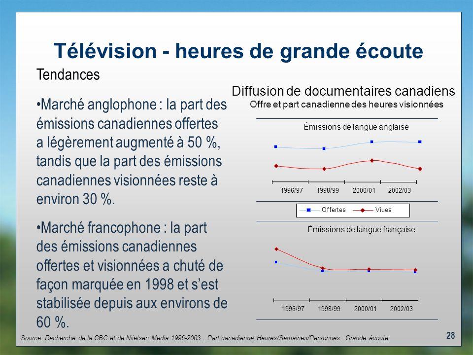 28 Télévision - heures de grande écoute Tendances Marché anglophone : la part des émissions canadiennes offertes a légèrement augmenté à 50 %, tandis que la part des émissions canadiennes visionnées reste à environ 30 %.