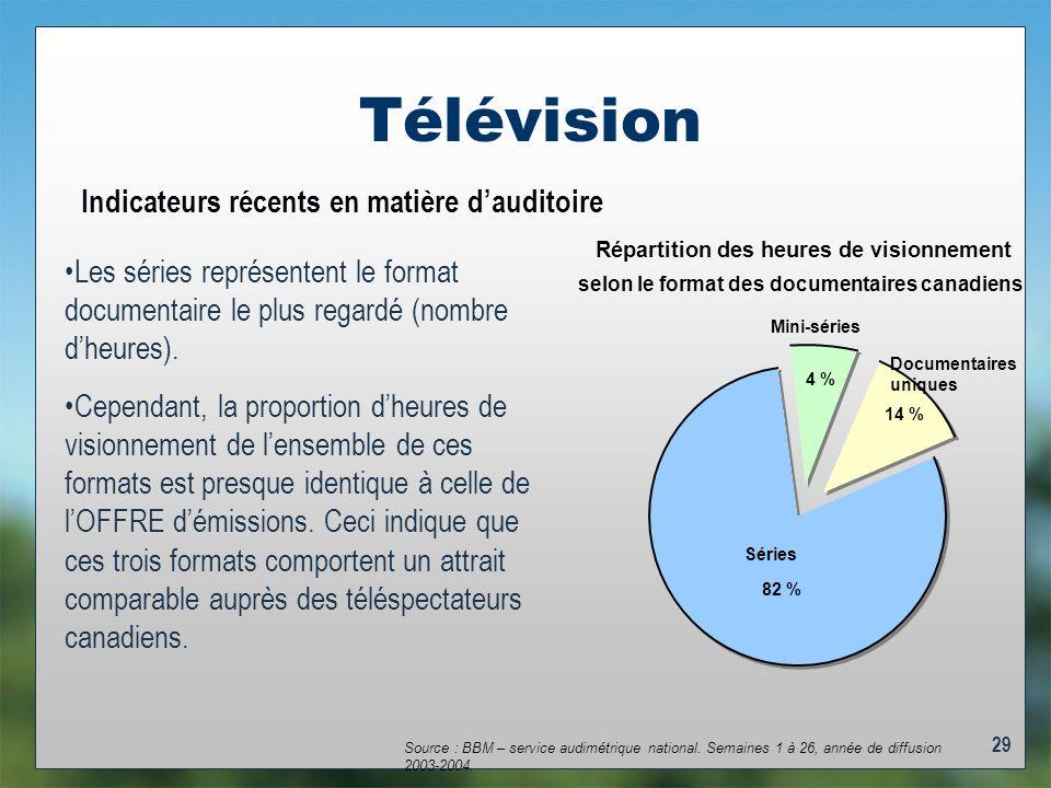 29 Télévision Indicateurs récents en matière dauditoire Les séries représentent le format documentaire le plus regardé (nombre dheures).