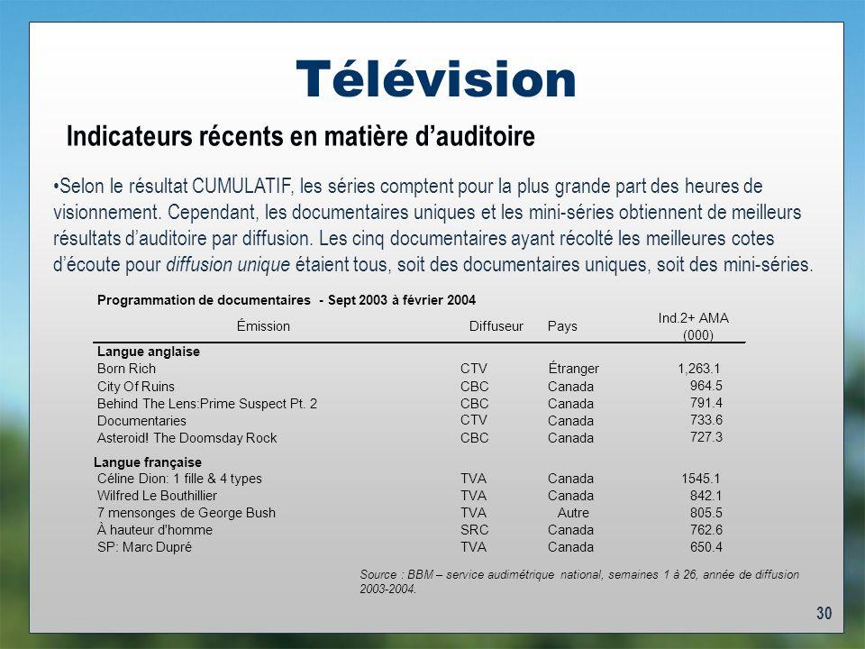 30 Télévision Indicateurs récents en matière dauditoire Selon le résultat CUMULATIF, les séries comptent pour la plus grande part des heures de visionnement.