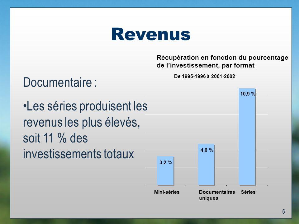 5 Revenus Documentaire : Les séries produisent les revenus les plus élevés, soit 11 % des investissements totaux De 1995-1996 à 2001-2002 3,2 % 4,6 % 10,9 % Mini-sériesDocumentaires uniques Séries Récupération en fonction du pourcentage de linvestissement, par format
