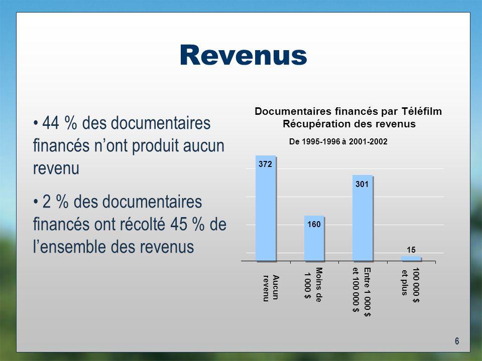 6 Revenus 44 % des documentaires financés nont produit aucun revenu 2 % des documentaires financés ont récolté 45 % de lensemble des revenus De 1995-1996 à 2001-2002 Documentaires financés par Téléfilm Récupération des revenus 372 160 301 15 Aucun revenu Moins de 1 000 $ Entre 1 000 $et 100 000 $100 000 $ et plus