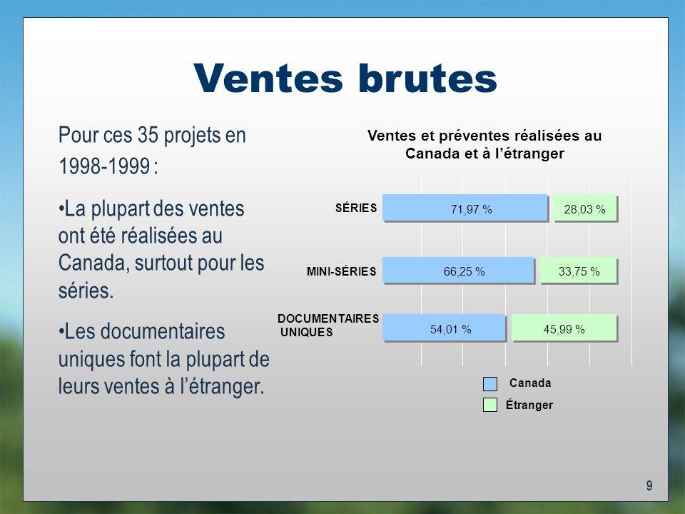 9 Ventes brutes DOCUMENTAIRES UNIQUES MINI-SÉRIES SÉRIES Canada Étranger Pour ces 35 projets en 1998-1999 : La plupart des ventes ont été réalisées au Canada, surtout pour les séries.