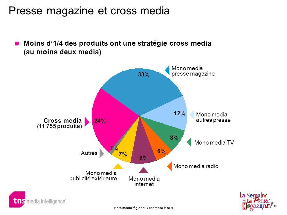 10 Moins d1/4 des produits ont une stratégie cross media (au moins deux media) Presse magazine et cross media Cross media (11 755 produits) Mono media