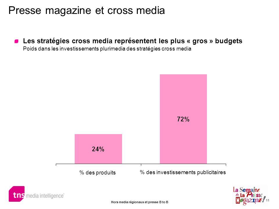 11 Les stratégies cross media représentent les plus « gros » budgets Poids dans les investissements plurimedia des stratégies cross media Presse magaz