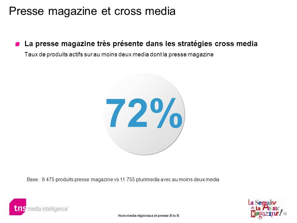 12 Presse magazine et cross media 72% La presse magazine très présente dans les stratégies cross media Taux de produits actifs sur au moins deux media