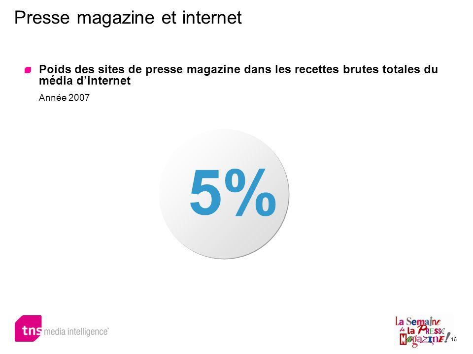 16 Presse magazine et internet 5% Poids des sites de presse magazine dans les recettes brutes totales du média dinternet Année 2007