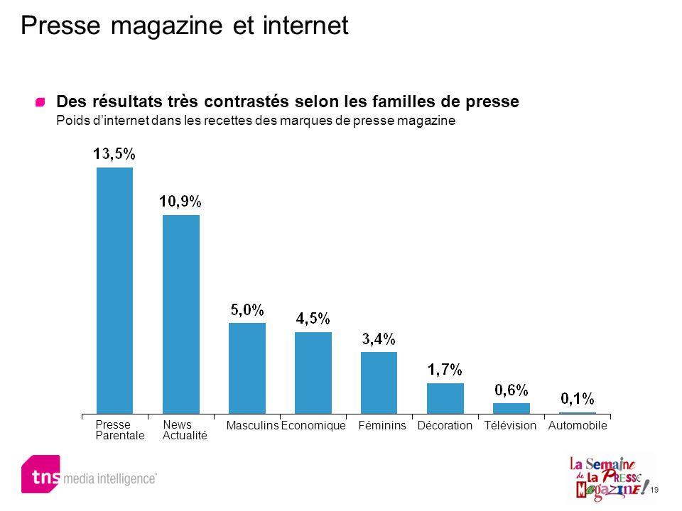 19 Des résultats très contrastés selon les familles de presse Poids dinternet dans les recettes des marques de presse magazine Presse magazine et inte