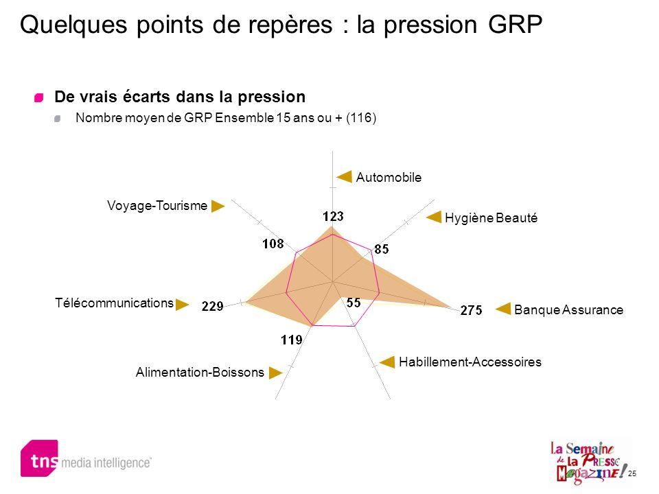 25 Quelques points de repères : la pression GRP De vrais écarts dans la pression Nombre moyen de GRP Ensemble 15 ans ou + (116) Automobile Banque Assu
