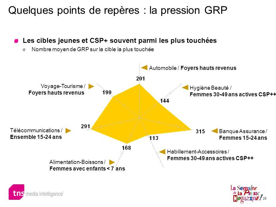 26 Quelques points de repères : la pression GRP Les cibles jeunes et CSP+ souvent parmi les plus touchées Nombre moyen de GRP sur la cible la plus tou