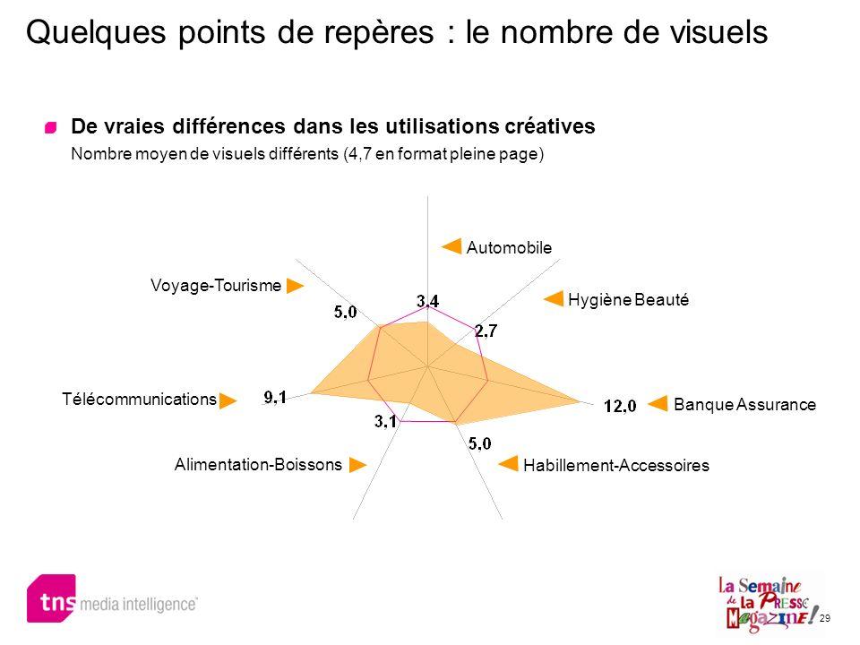 29 Quelques points de repères : le nombre de visuels De vraies différences dans les utilisations créatives Nombre moyen de visuels différents (4,7 en