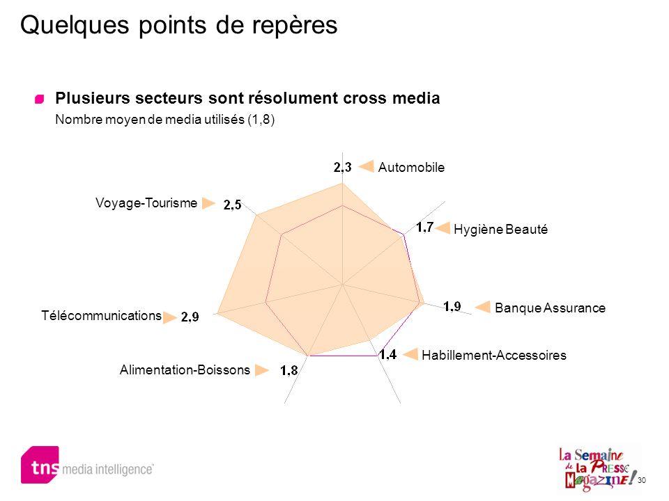 30 Quelques points de repères Plusieurs secteurs sont résolument cross media Nombre moyen de media utilisés (1,8) Automobile Banque Assurance Télécomm