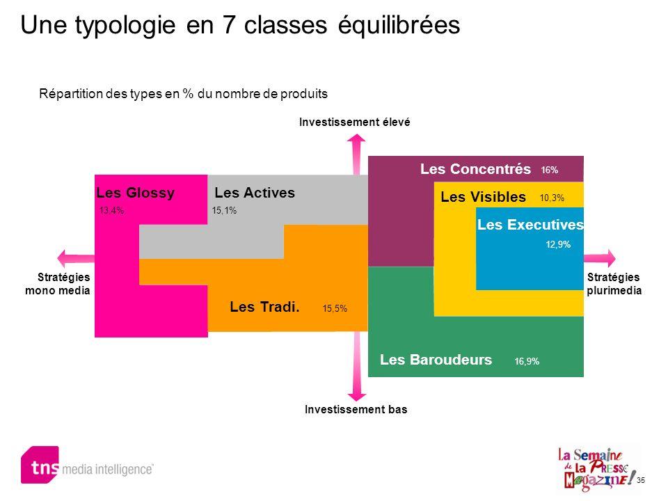 35 Une typologie en 7 classes équilibrées Répartition des types en % du nombre de produits Les GlossyLes Actives Les Concentrés Les Visibles Les Execu