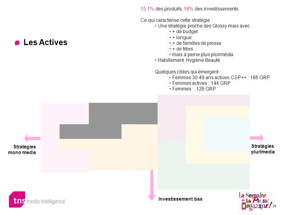 38 Les Actives 15,1% des produits, 16% des investissements Ce qui caractérise cette stratégie : Une stratégie proche des Glossy mais avec + de budget
