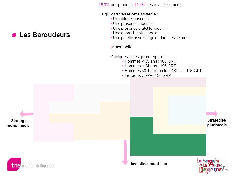 40 Les Baroudeurs 16,9% des produits, 14,4% des investissements Ce qui caractérise cette stratégie : Un ciblage masculin Une présence modeste Une prés