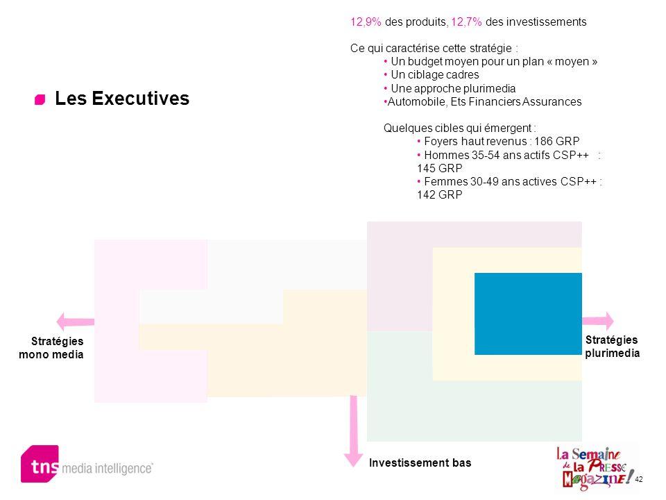 42 Les Executives 12,9% des produits, 12,7% des investissements Ce qui caractérise cette stratégie : Un budget moyen pour un plan « moyen » Un ciblage