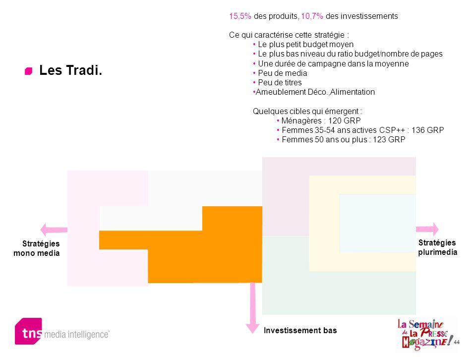 44 Les Tradi. 15,5% des produits, 10,7% des investissements Ce qui caractérise cette stratégie : Le plus petit budget moyen Le plus bas niveau du rati