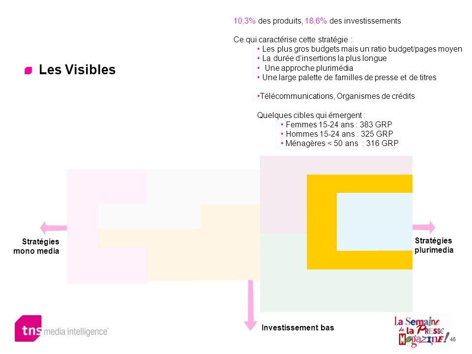 46 Les Visibles 10,3% des produits, 18,6% des investissements Ce qui caractérise cette stratégie : Les plus gros budgets mais un ratio budget/pages mo