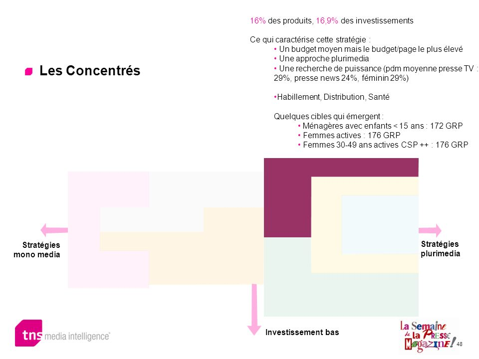 48 Les Concentrés 16% des produits, 16,9% des investissements Ce qui caractérise cette stratégie : Un budget moyen mais le budget/page le plus élevé U