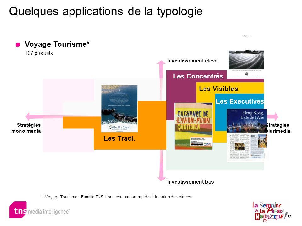 53 Quelques applications de la typologie Voyage Tourisme* 107 produits * Voyage Tourisme : Famille TNS hors restauration rapide et location de voiture