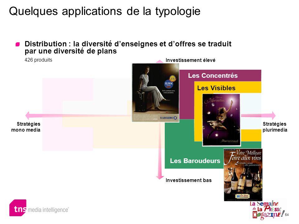 54 Quelques applications de la typologie Distribution : la diversité denseignes et doffres se traduit par une diversité de plans 426 produits Investis