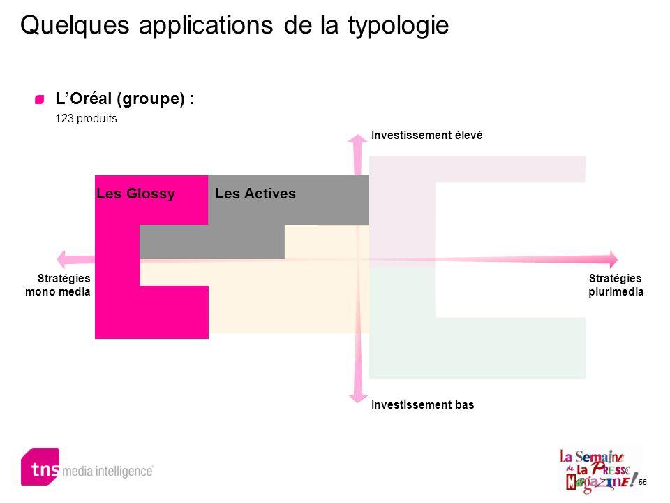 55 Quelques applications de la typologie LOréal (groupe) : 123 produits Investissement élevé Investissement bas Stratégies mono media Stratégies pluri