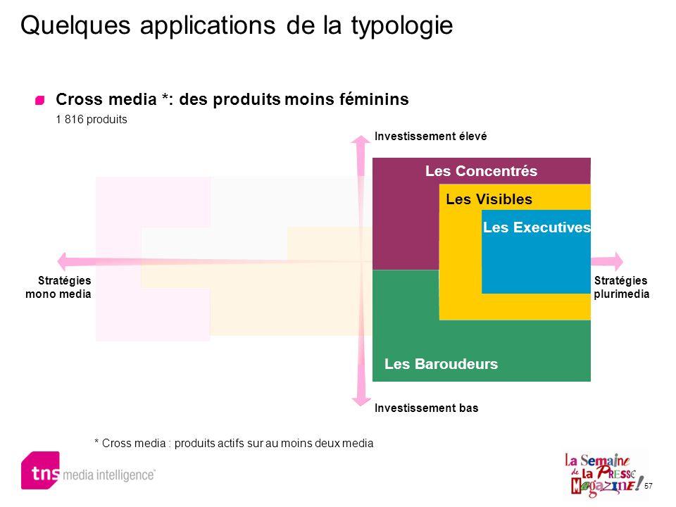 57 Quelques applications de la typologie Cross media *: des produits moins féminins 1 816 produits * Cross media : produits actifs sur au moins deux m
