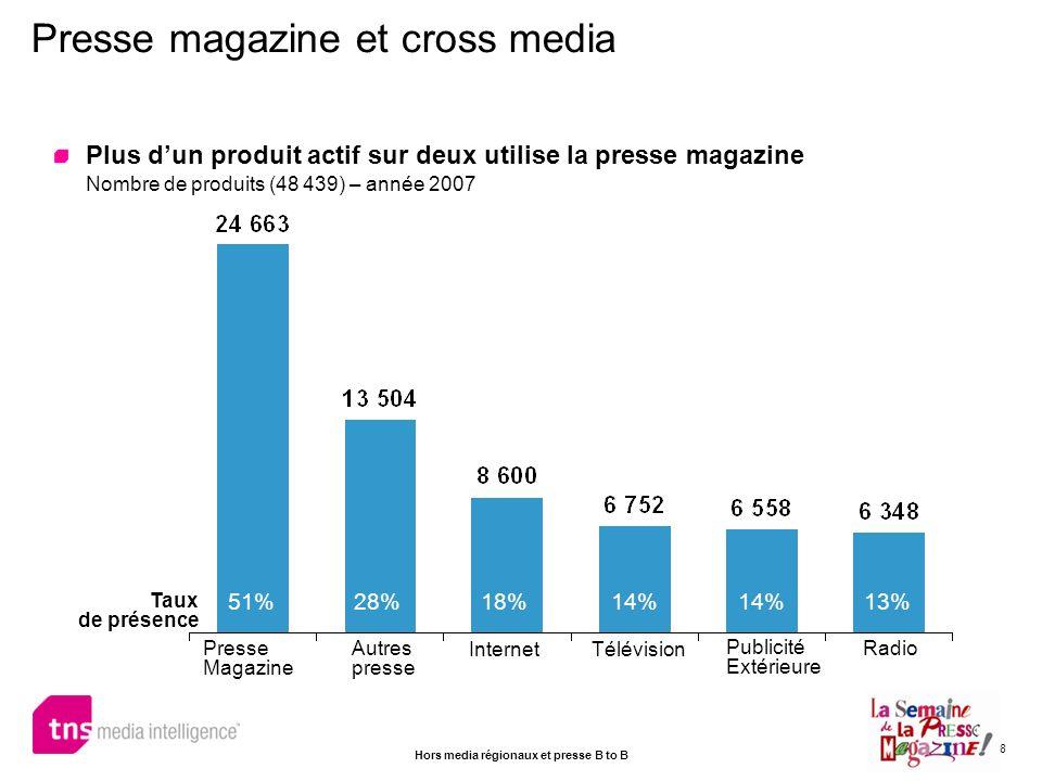 8 Plus dun produit actif sur deux utilise la presse magazine Nombre de produits (48 439) – année 2007 Presse magazine et cross media Presse Magazine A