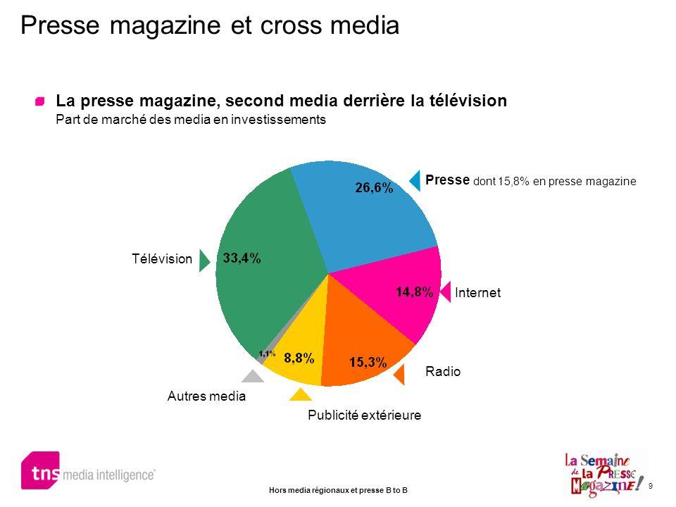 9 La presse magazine, second media derrière la télévision Part de marché des media en investissements Presse magazine et cross media Télévision Autres