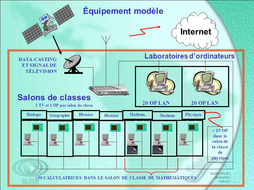 20 OP LAN Internet Salons de classes Laboratoires dordinateurs Équipement modèle Physique Mathém Mathém.