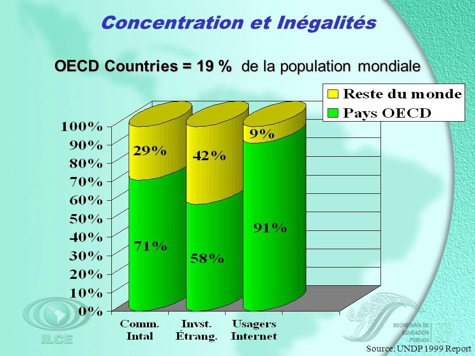 Concentration et Inégalités OECD Countries = 19 % de la population mondiale Source: UNDP 1999 Report