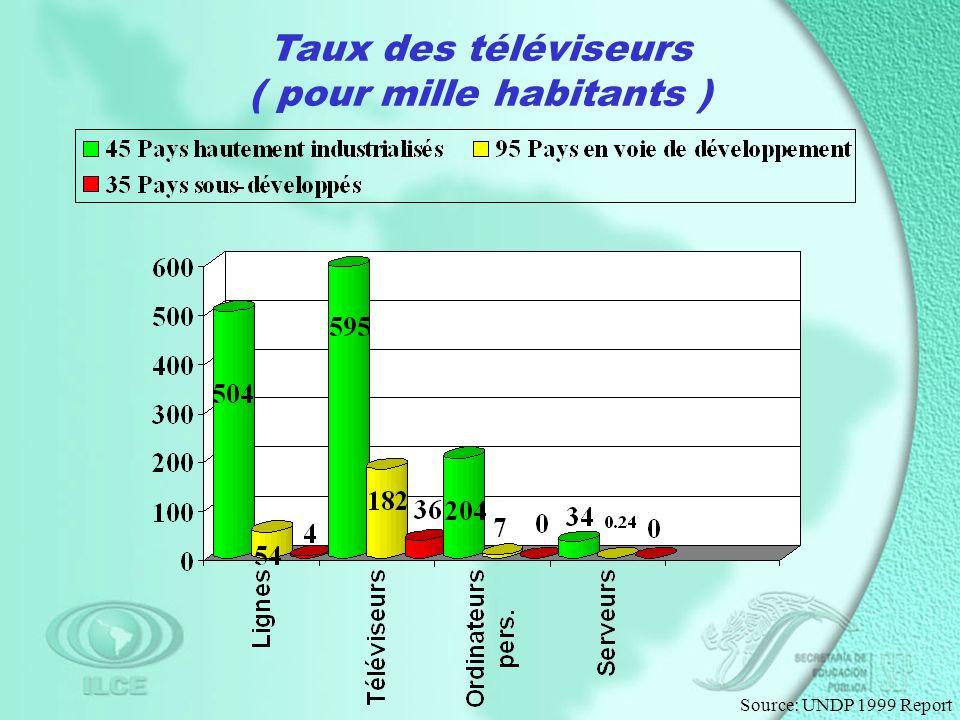 Taux des téléviseurs ( pour mille habitants )