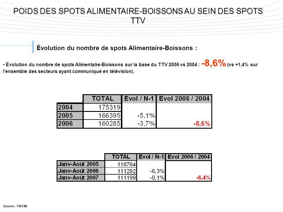 POIDS DES SPOTS ALIMENTAIRE-BOISSONS AU SEIN DES SPOTS TTV Évolution du nombre de spots Alimentaire-Boissons : Évolution du nombre de spots Alimentair