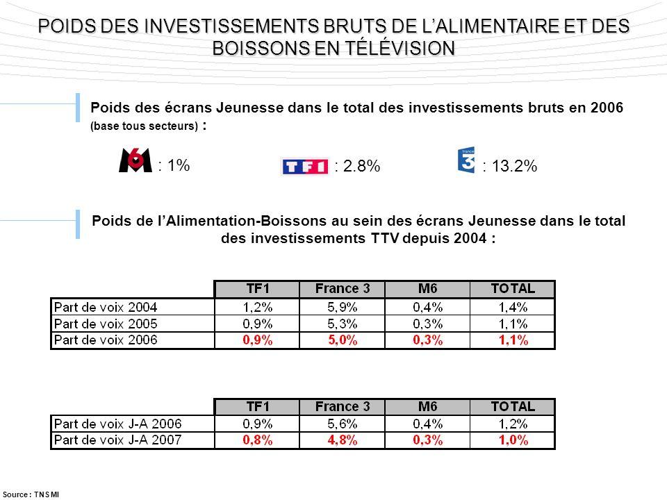 POIDS DES INVESTISSEMENTS BRUTS DE LALIMENTAIRE ET DES BOISSONS EN TÉLÉVISION Poids des écrans Jeunesse dans le total des investissements bruts en 200