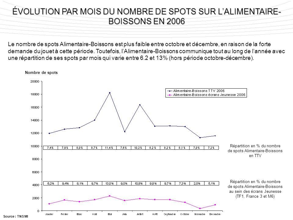 Nombre de spots Répartition en % du nombre de spots Alimentaire-Boissons en TTV Répartition en % du nombre de spots Alimentaire-Boissons au sein des é