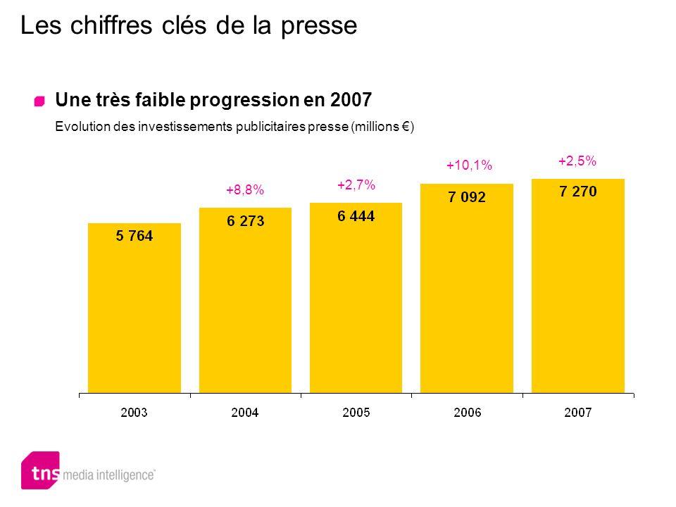 Une très faible progression en 2007 Evolution des investissements publicitaires presse (millions ) +8,8% +2,7% +10,1% +2,5%