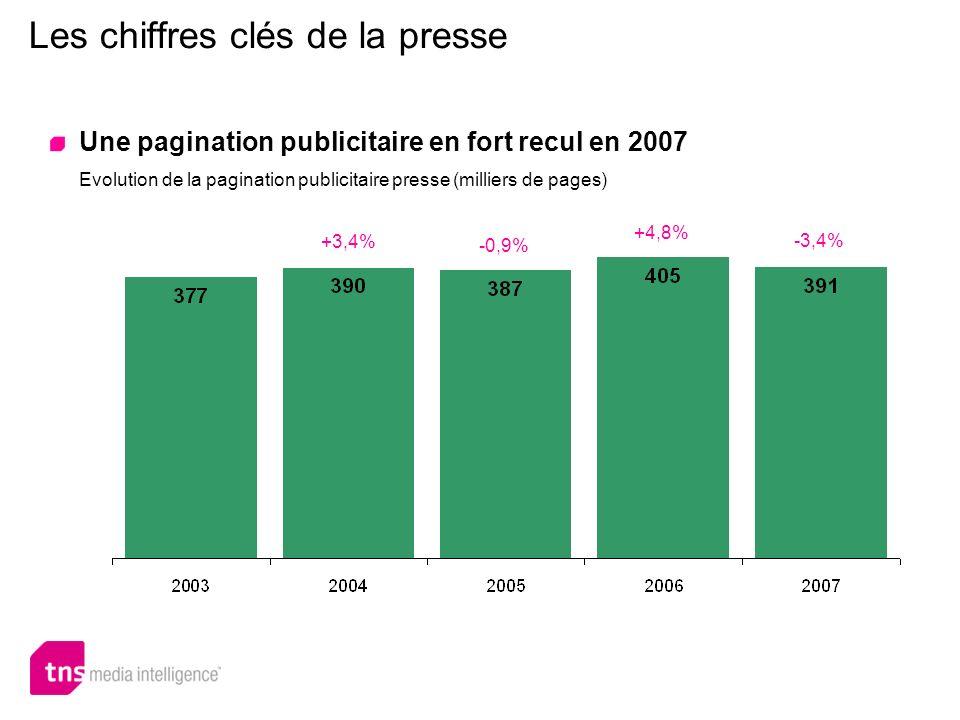 Les chiffres clés de la presse Une pagination publicitaire en fort recul en 2007 Evolution de la pagination publicitaire presse (milliers de pages) +3