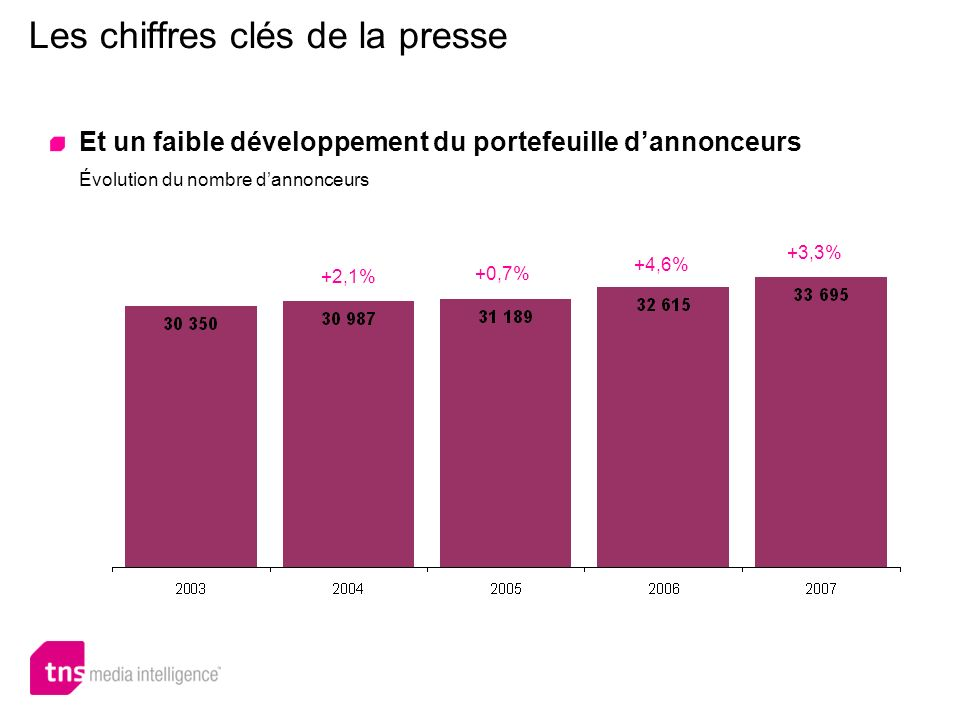 Les chiffres clés de la presse Et un faible développement du portefeuille dannonceurs Évolution du nombre dannonceurs +2,1% +0,7% +4,6% +3,3%