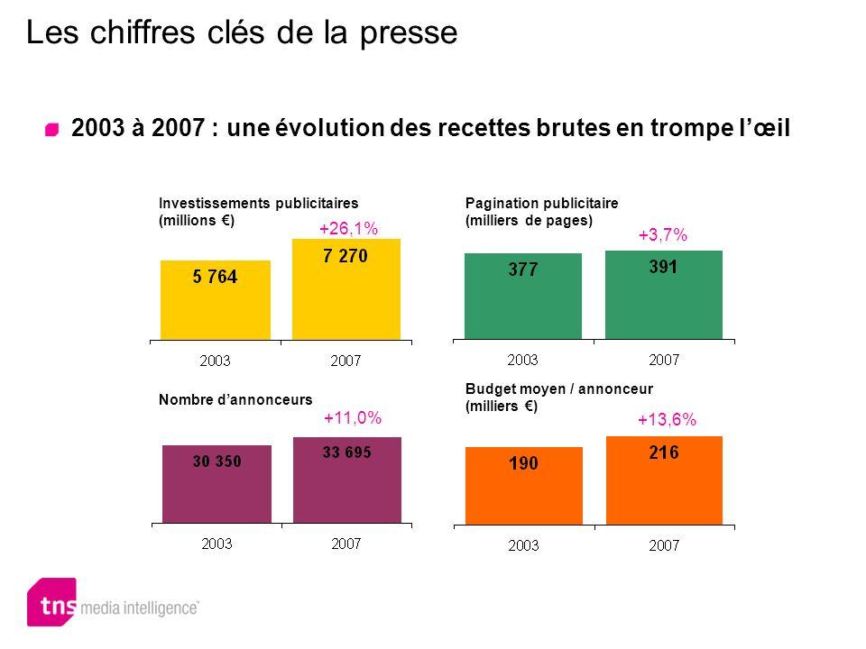 Investissements publicitaires (millions ) Les chiffres clés de la presse 2003 à 2007 : une évolution des recettes brutes en trompe lœil +26,1% +3,7% P